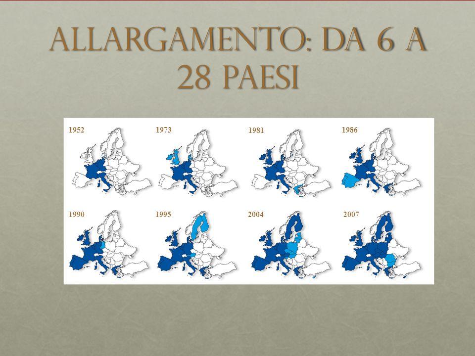 Allargamento: da 6 a 28 paesi 19521973 1981 1986 1990199520042007