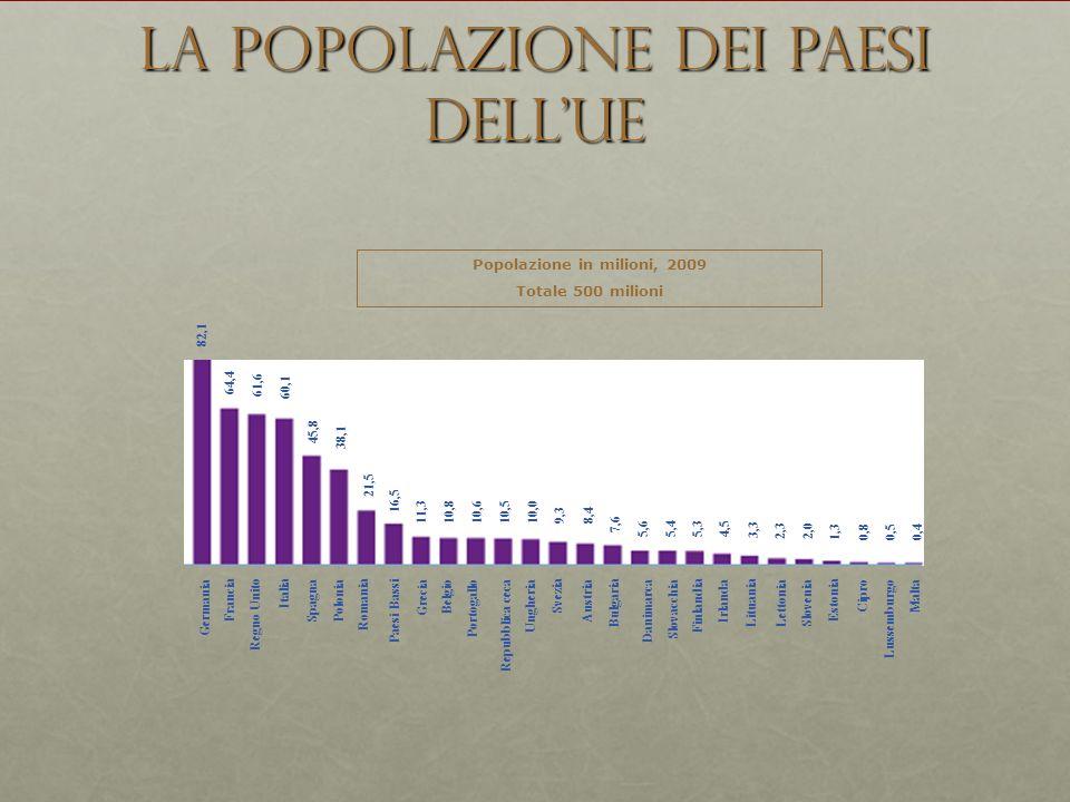 La popolazione dei paesi dellUE Popolazione in milioni, 2009 Totale 500 milioni 82,1 64,4 61,6 60,1 45,8 38,1 21,5 16,5 11,3 10,8 10,6 10,510,0 9,38,4 7,6 5,6 5,4 5,3 4,5 3,3 2,3 2,0 1,30,80,50,4 Francia Spagna Svezia Polonia Finlandia Italia Regno Unito Romania Grecia Bulgaria Ungheria Belgio Austria Repubblica ceca Irlanda Lituania Lettonia Slovacchia Estonia Danimarca Paesi Bassi Portogallo Slovenia Cipro Lussemburgo Malta Germania