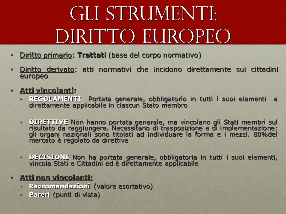 Gli strumenti: diritto europeo Diritto primario: Trattati (base del corpo normativo) Diritto primario: Trattati (base del corpo normativo) Diritto der