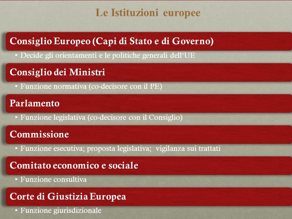 Le Istituzioni europee Consiglio Europeo (Capi di Stato e di Governo) Decide gli orientamenti e le politiche generali dellUE Consiglio dei Ministri Fu
