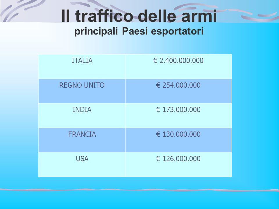 Il traffico delle armi principali Paesi esportatori ITALIA 2.400.000.000 REGNO UNITO 254.000.000 INDIA 173.000.000 FRANCIA 130.000.000 USA 126.000.000