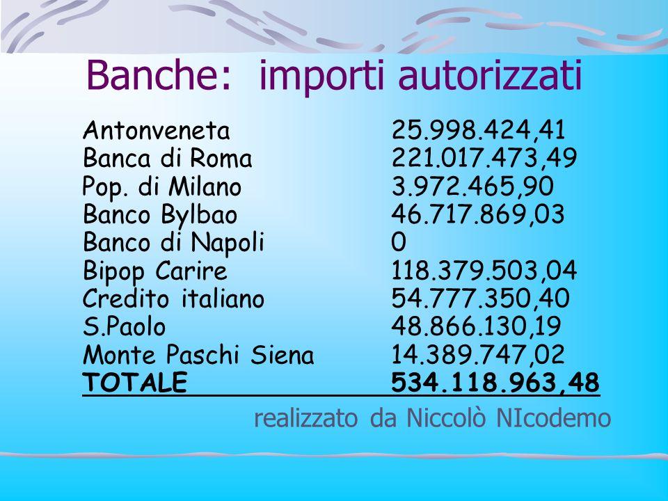 Banche: importi autorizzati Antonveneta25.998.424,41 Banca di Roma221.017.473,49 Pop. di Milano3.972.465,90 Banco Bylbao46.717.869,03 Banco di Napoli0