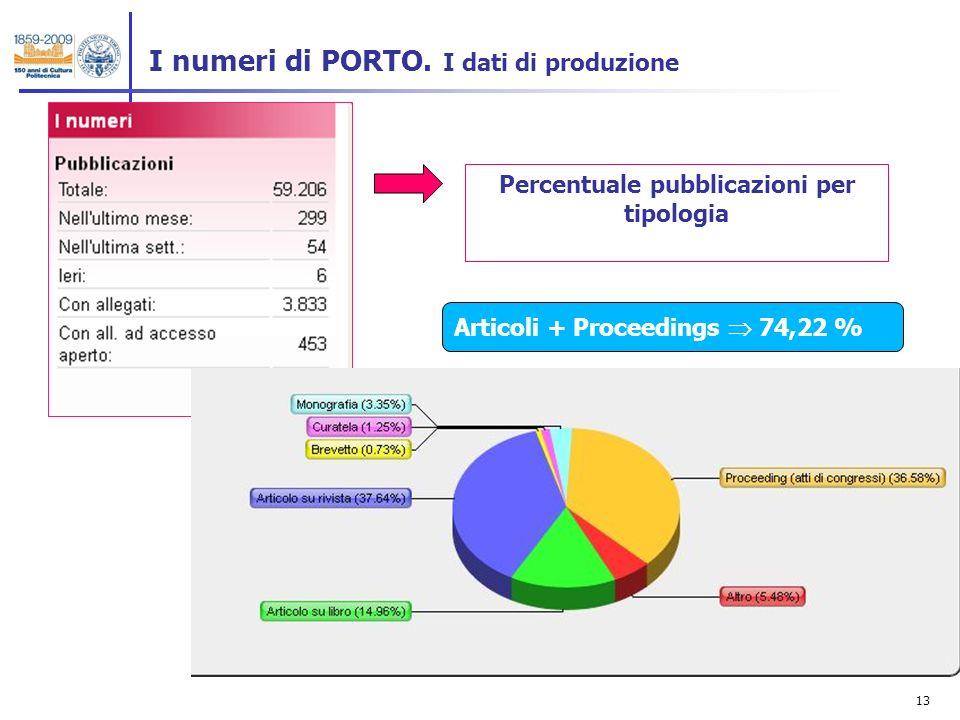 13 I numeri di PORTO.