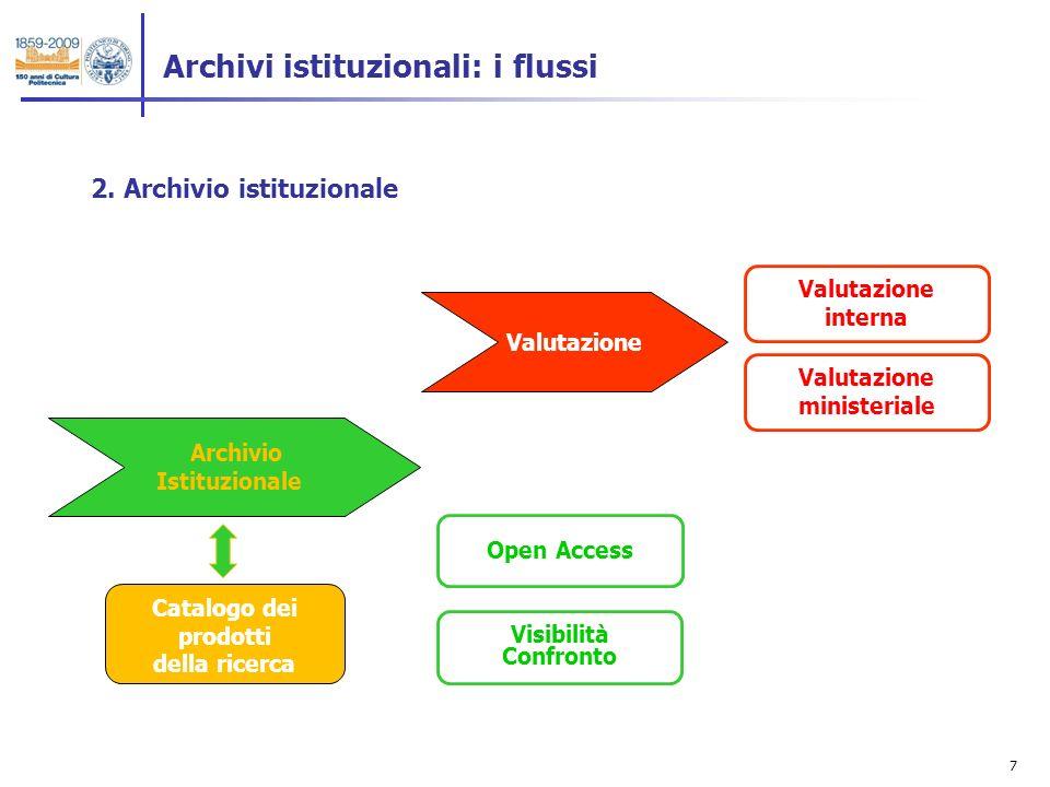 7 2. Archivio istituzionale Archivi istituzionali: i flussi Archivio Istituzionale Valutazione Valutazione interna Valutazione ministeriale Open Acces