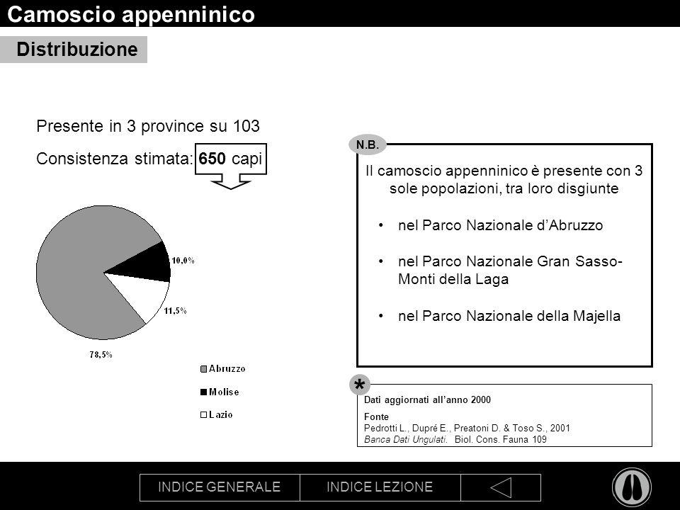 INDICE GENERALEINDICE LEZIONE Camoscio appenninico Presente in 3 province su 103 Consistenza stimata: 650 capi Distribuzione Il camoscio appenninico è