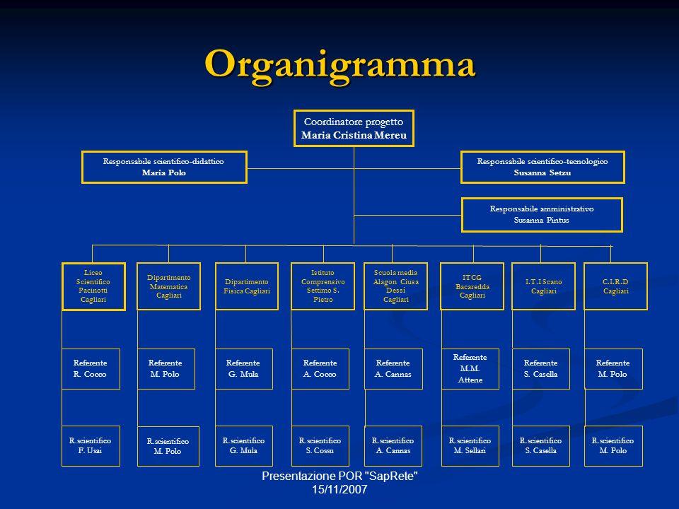Presentazione POR SapRete 15/11/2007 Organigramma Referente R.