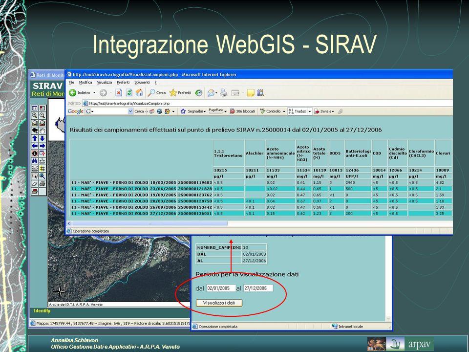 Annalisa Schiavon Ufficio Gestione Dati e Applicativi - A.R.P.A. Veneto Integrazione WebGIS - SIRAV