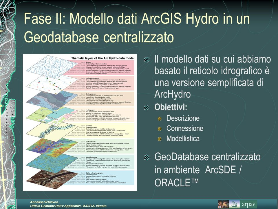 Annalisa Schiavon Ufficio Gestione Dati e Applicativi - A.R.P.A. Veneto Fase II: Modello dati ArcGIS Hydro in un Geodatabase centralizzato Il modello