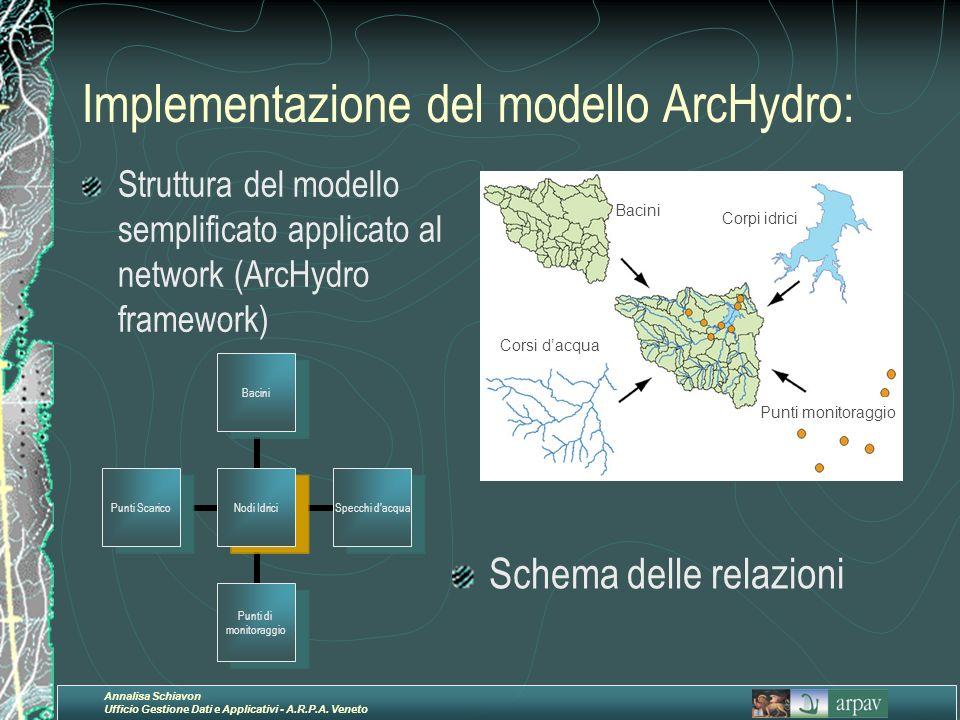 Annalisa Schiavon Ufficio Gestione Dati e Applicativi - A.R.P.A. Veneto Implementazione del modello ArcHydro: Struttura del modello semplificato appli