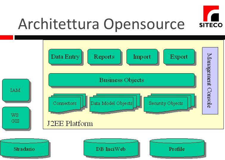 Architettura Opensource Architettura WEB Linguaggio JAVA Ambiente di sviluppo NetBeans Interazione con DataBase Interazione con Servizi Cartografici r