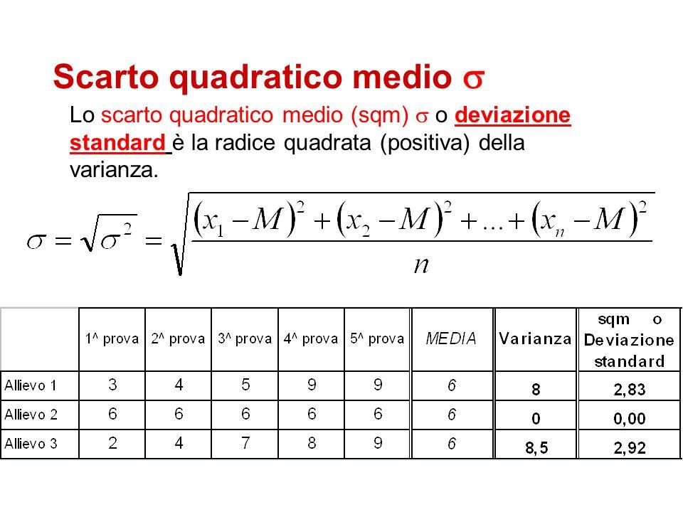 Scarto quadratico medio Lo scarto quadratico medio (sqm) o deviazione standard è la radice quadrata (positiva) della varianza.