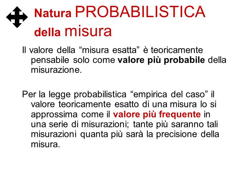 Natura PROBABILISTICA della misura Il valore della misura esatta è teoricamente pensabile solo come valore più probabile della misurazione. Per la leg