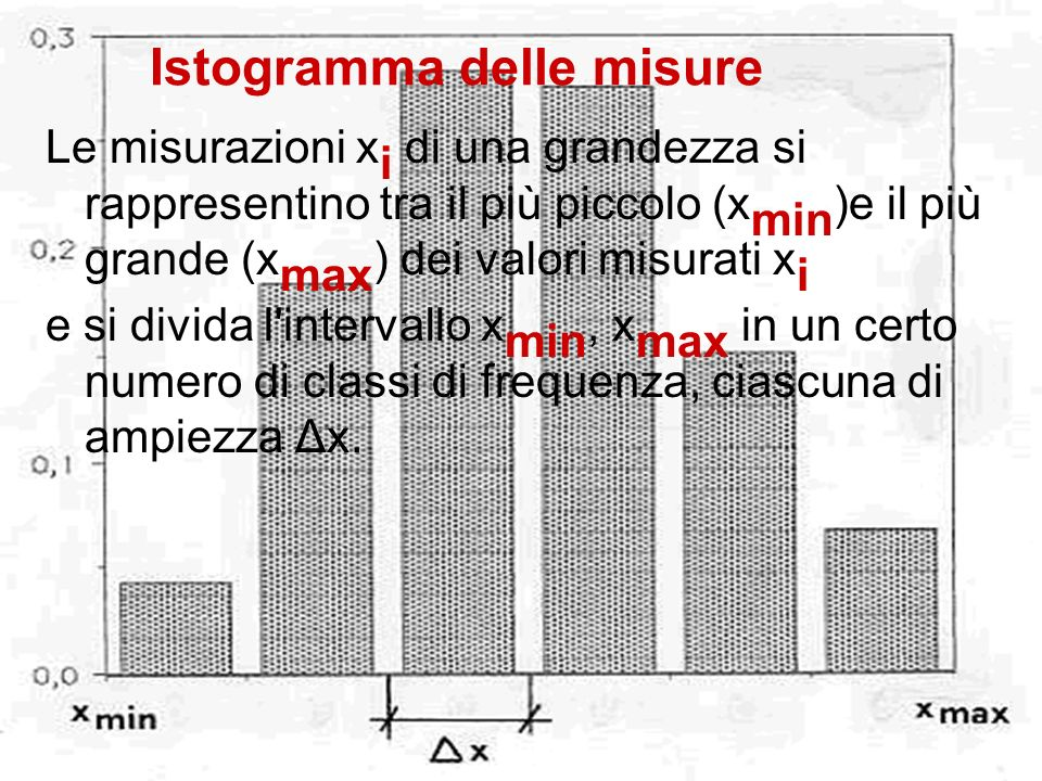 Istogramma delle misure Le misurazioni x i di una grandezza si rappresentino tra il più piccolo (x min )e il più grande (x max ) dei valori misurati x