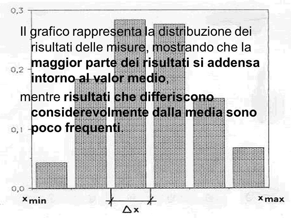 Il grafico rappresenta la distribuzione dei risultati delle misure, mostrando che la maggior parte dei risultati si addensa intorno al valor medio, me