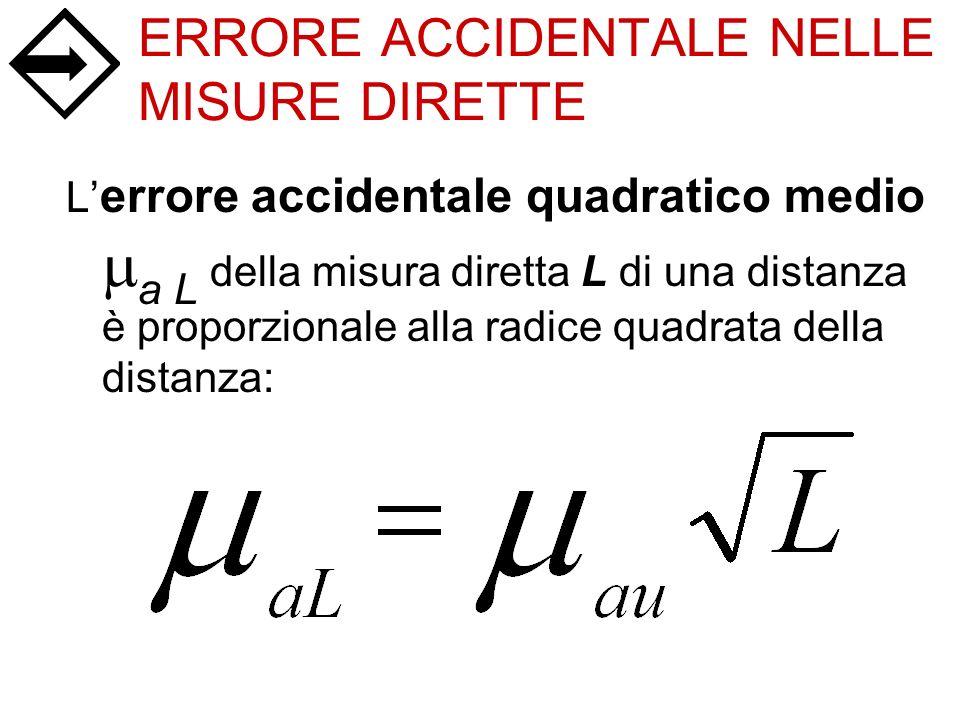 ERRORE ACCIDENTALE NELLE MISURE DIRETTE L errore accidentale quadratico medio a L della misura diretta L di una distanza è proporzionale alla radice q