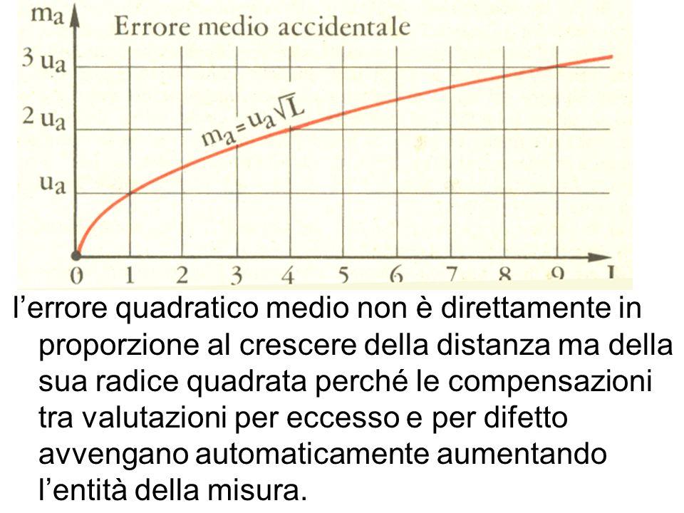 lerrore quadratico medio non è direttamente in proporzione al crescere della distanza ma della sua radice quadrata perché le compensazioni tra valutaz