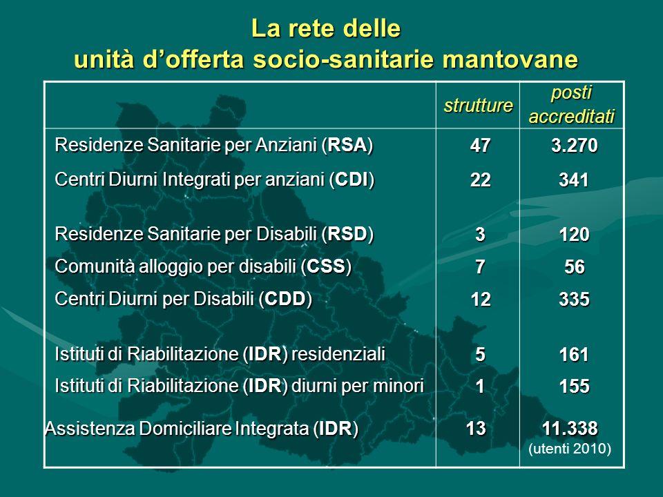 La rete delle unità dofferta socio-sanitarie mantovane strutturepostiaccreditati Residenze Sanitarie per Anziani (RSA) 473.270 Centri Diurni Integrati per anziani (CDI) 22341 Residenze Sanitarie per Disabili (RSD) 3120 Comunità alloggio per disabili (CSS) 756 Centri Diurni per Disabili (CDD) 12335 Istituti di Riabilitazione (IDR) residenziali 5161 Istituti di Riabilitazione (IDR) diurni per minori 1155 Assistenza Domiciliare Integrata (IDR) 1311.338 (utenti 2010)