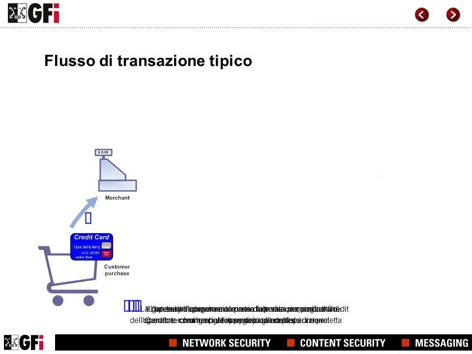 L'operatore commerciale invia l'operazione con carta di credito al gateway di pagamento Il gateway di pagamento passa la transazione alla banca dell'o