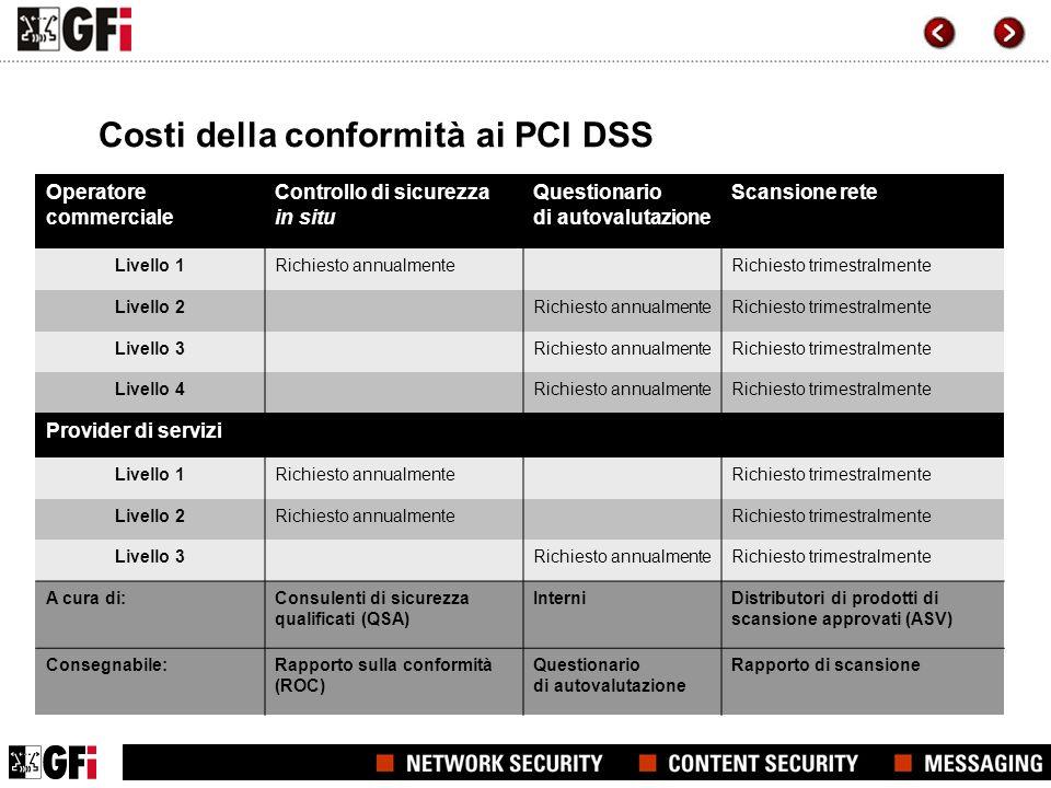 Costi della conformità ai PCI DSS Operatore commerciale Controllo di sicurezza in situ Questionario di autovalutazione Scansione rete Livello 1Richies