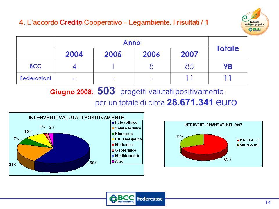 14 Anno Totale 2004200520062007 BCC 41885 98 Federazioni ---11 Giugno 2008: 503 progetti valutati positivamente per un totale di circa 28.671.341 euro
