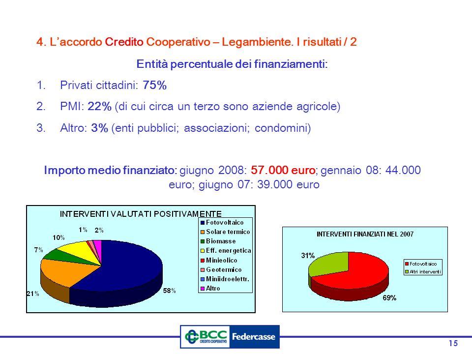 15 Entità percentuale dei finanziamenti: 1.Privati cittadini: 75% 2.PMI: 22% (di cui circa un terzo sono aziende agricole) 3.Altro: 3% (enti pubblici;
