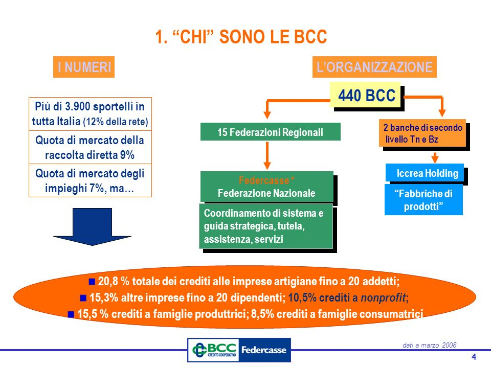 4 1. CHI SONO LE BCC Più di 3.900 sportelli in tutta Italia (12% della rete) Quota di mercato della raccolta diretta 9% Quota di mercato degli impiegh