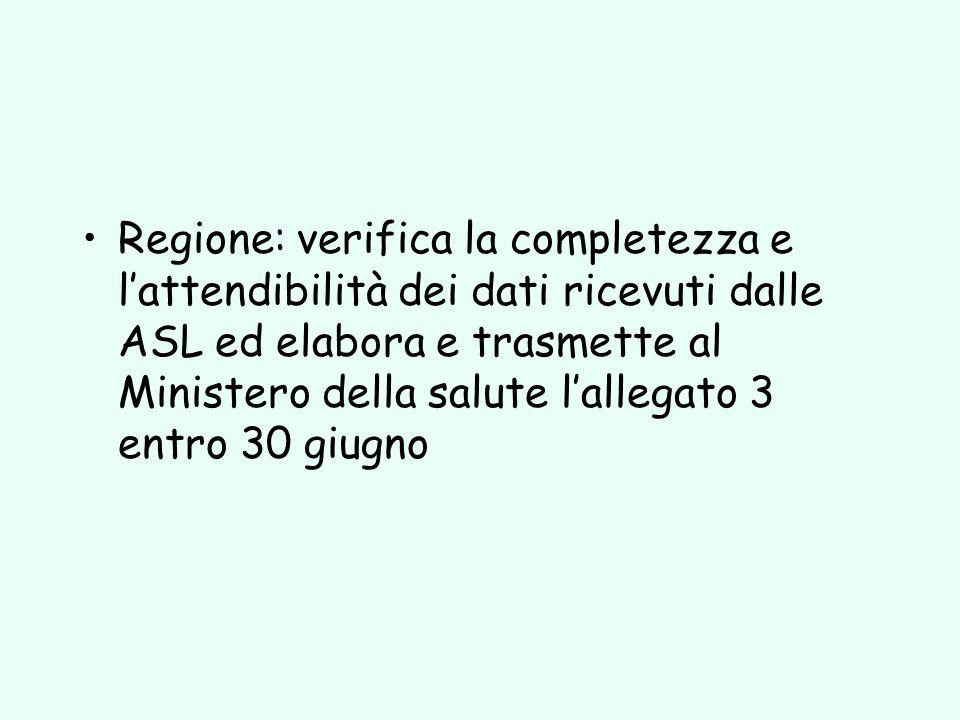 Regione: verifica la completezza e lattendibilità dei dati ricevuti dalle ASL ed elabora e trasmette al Ministero della salute lallegato 3 entro 30 gi