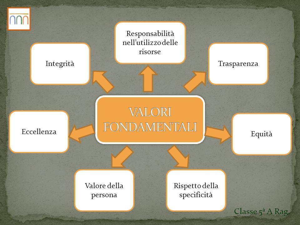 Integrità Eccellenza Valore della persona Rispetto della specificità Equità Trasparenza Responsabilità nellutilizzo delle risorse Classe 5 à A Rag.