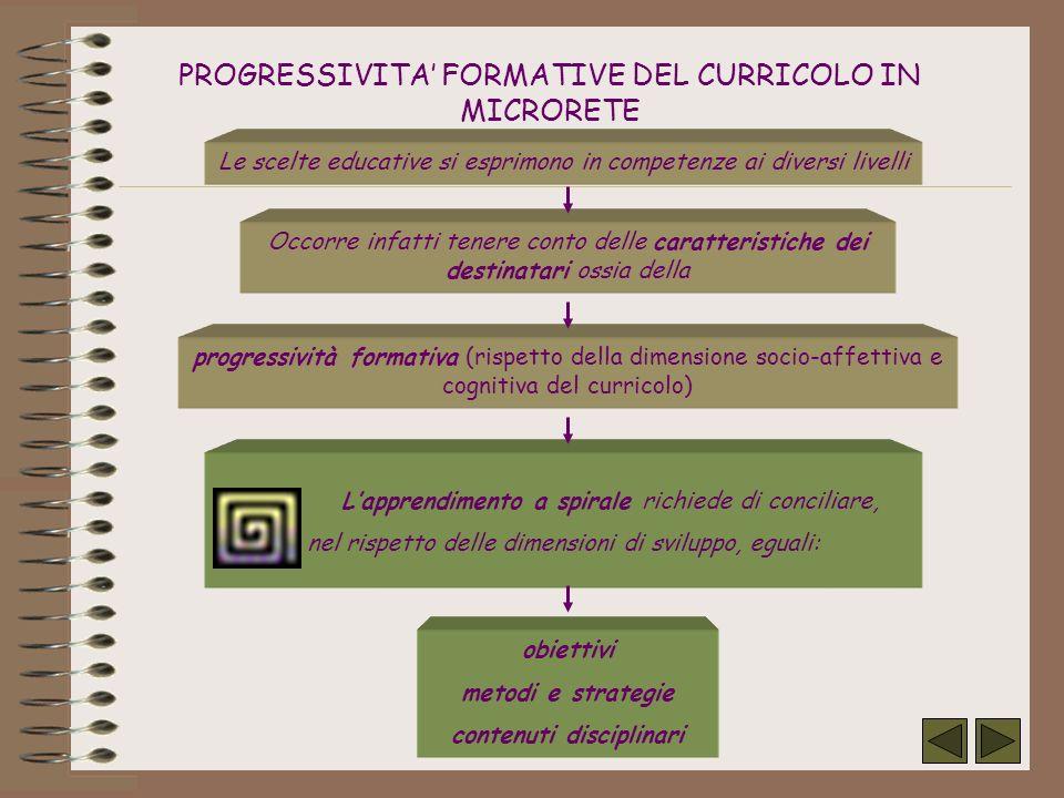 PROGRESSIVITA FORMATIVE DEL CURRICOLO IN MICRORETE Le scelte educative si esprimono in competenze ai diversi livelli Occorre infatti tenere conto dell