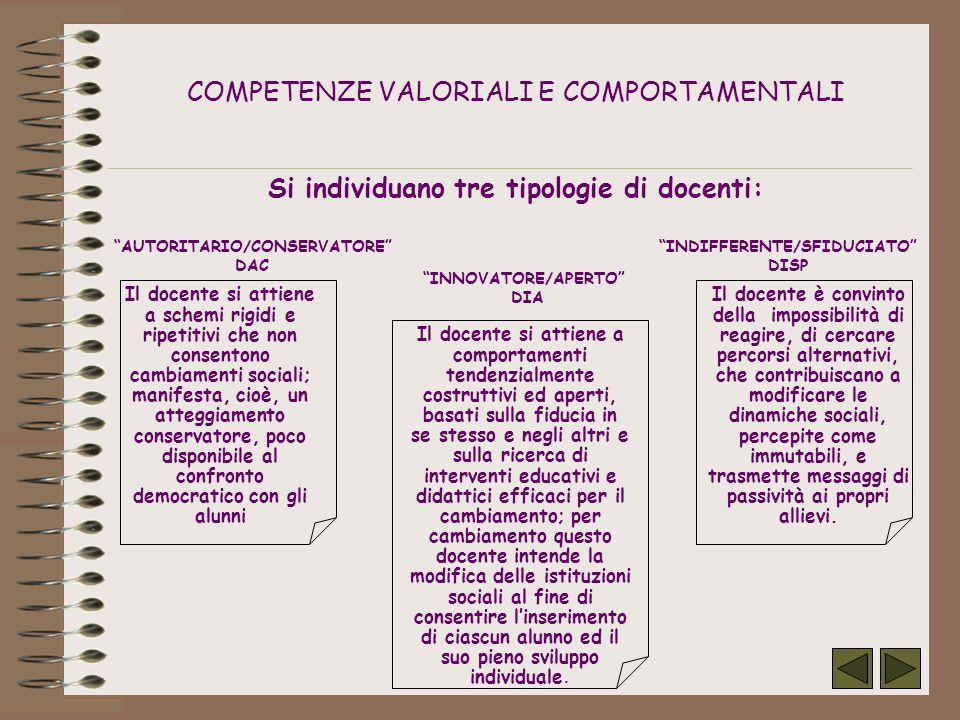 COMPETENZE VALORIALI E COMPORTAMENTALI Si individuano tre tipologie di docenti: Il docente si attiene a comportamenti tendenzialmente costruttivi ed a