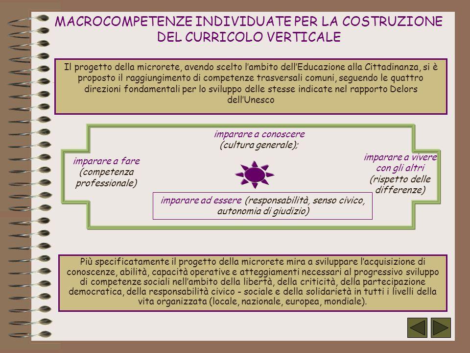 MACROCOMPETENZE INDIVIDUATE PER LA COSTRUZIONE DEL CURRICOLO VERTICALE Il progetto della microrete, avendo scelto lambito dellEducazione alla Cittadin
