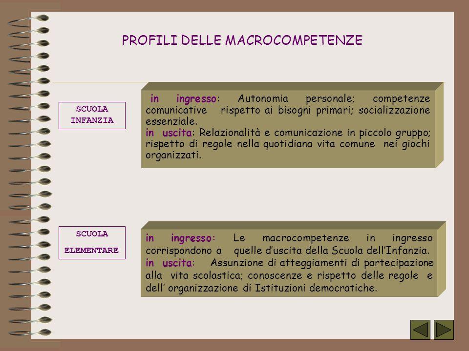 PROFILI DELLE MACROCOMPETENZE in ingresso: Autonomia personale; competenze comunicative rispetto ai bisogni primari; socializzazione essenziale.