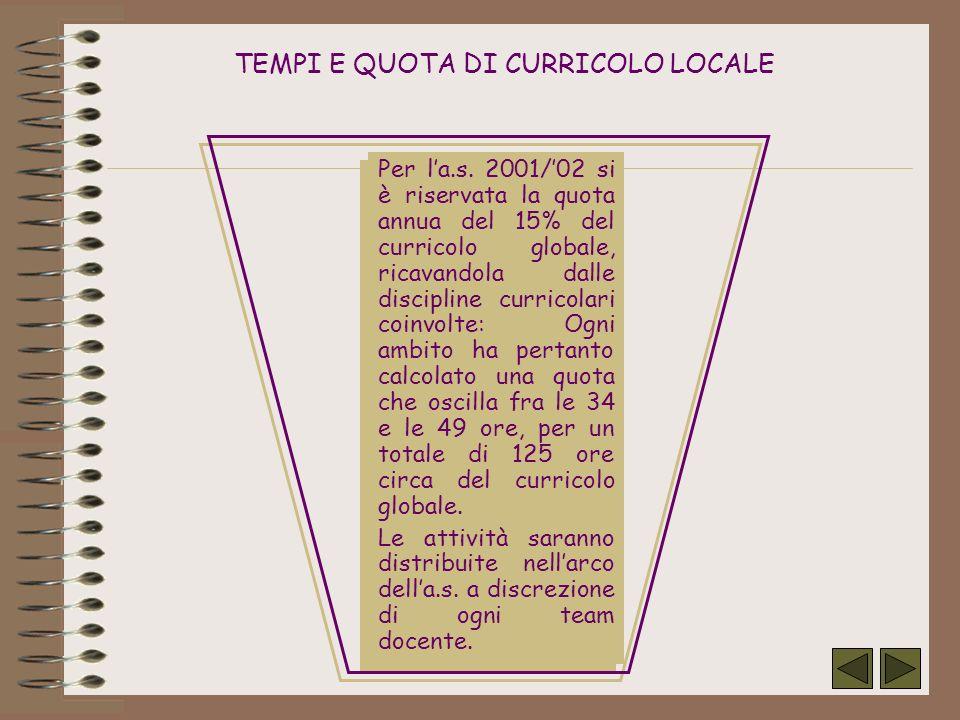 TEMPI E QUOTA DI CURRICOLO LOCALE Per la.s. 2001/02 si è riservata la quota annua del 15% del curricolo globale, ricavandola dalle discipline curricol