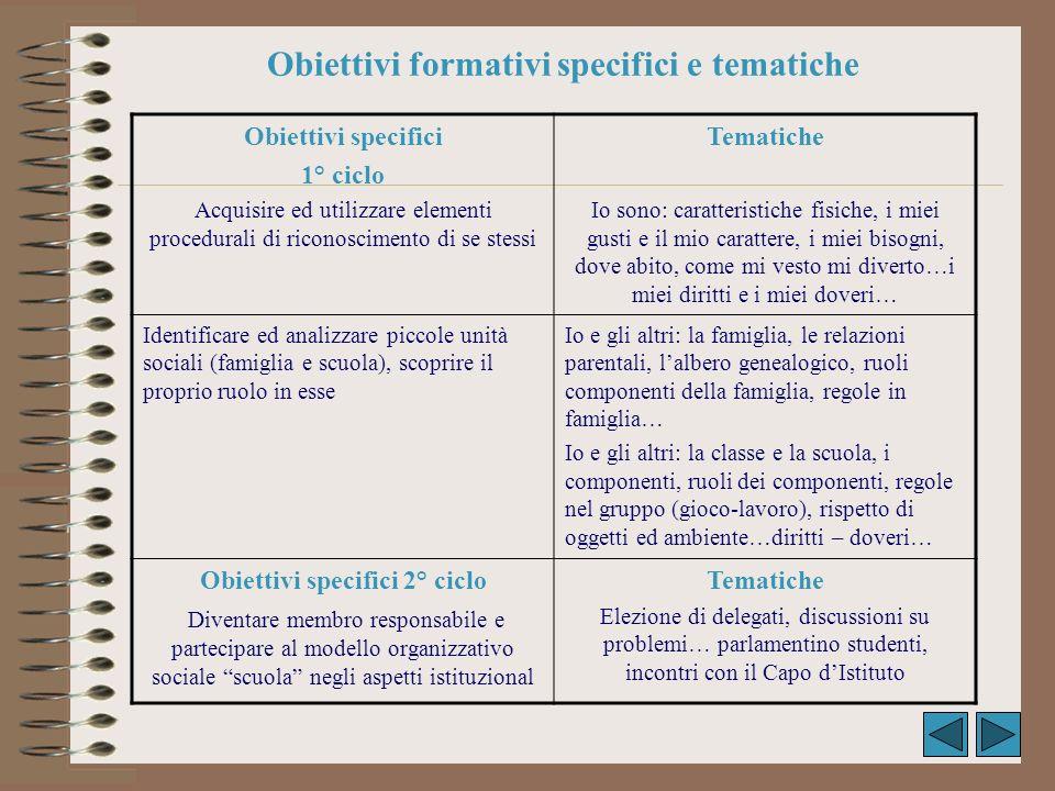 Obiettivi formativi specifici e tematiche Obiettivi specifici 1° ciclo Acquisire ed utilizzare elementi procedurali di riconoscimento di se stessi Tem