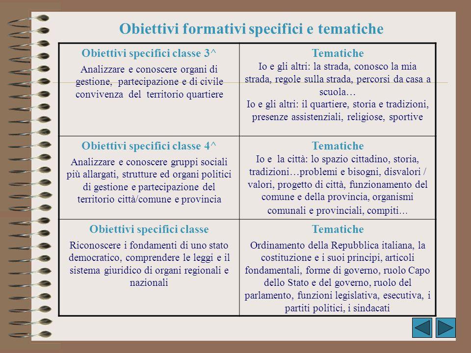 Obiettivi formativi specifici e tematiche Obiettivi specifici classe 3^ Analizzare e conoscere organi di gestione, partecipazione e di civile conviven