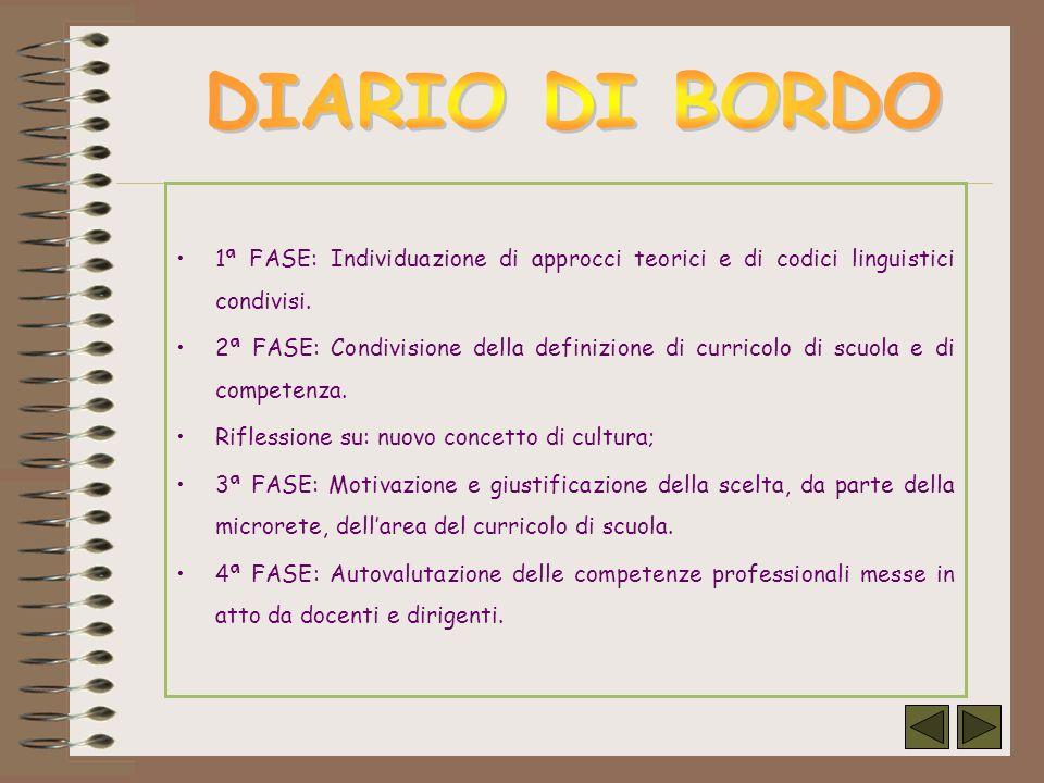 1ª FASE: Individuazione di approcci teorici e di codici linguistici condivisi. 2ª FASE: Condivisione della definizione di curricolo di scuola e di com