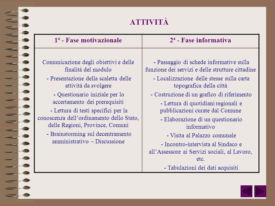 ATTIVITÀ 1ª - Fase motivazionale2ª - Fase informativa Comunicazione degli obiettivi e delle finalità del modulo - Presentazione della scaletta delle a