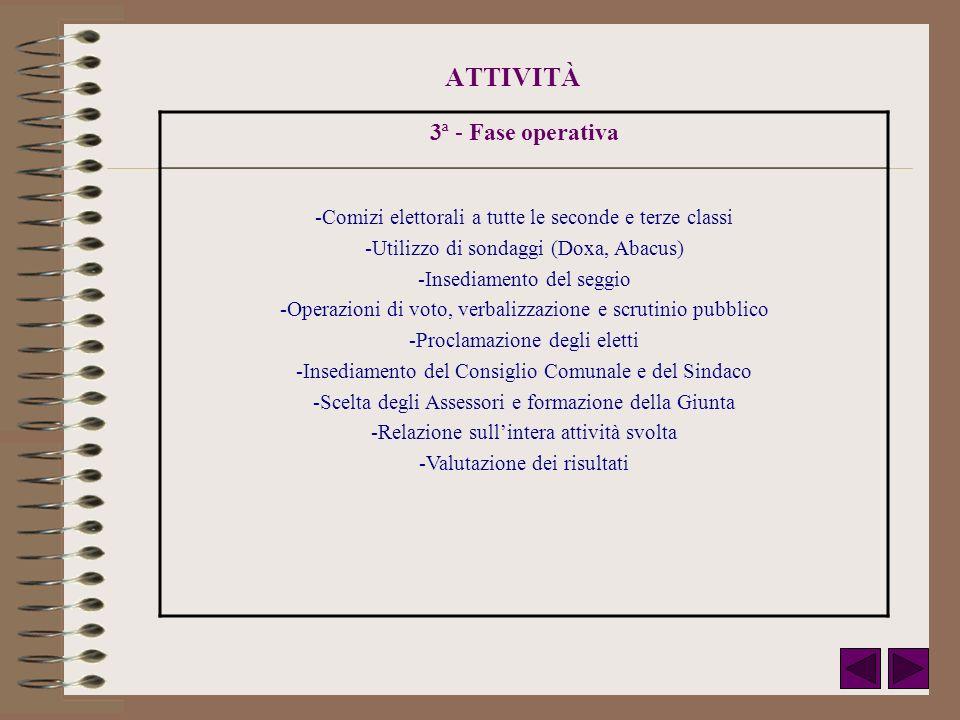 ATTIVITÀ 3ª - Fase operativa -Comizi elettorali a tutte le seconde e terze classi -Utilizzo di sondaggi (Doxa, Abacus) -Insediamento del seggio -Opera