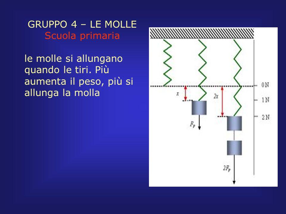 GRUPPO 4 – LE MOLLE Scuola primaria le molle si allungano quando le tiri. Più aumenta il peso, più si allunga la molla