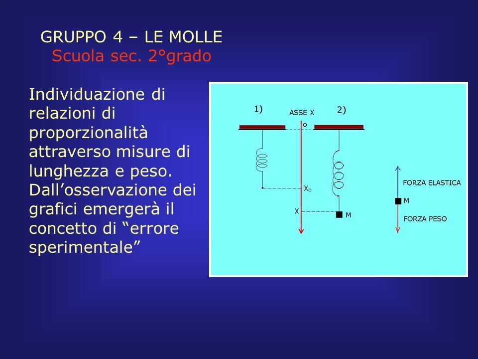 GRUPPO 4 – LE MOLLE Scuola sec. 2°grado Individuazione di relazioni di proporzionalità attraverso misure di lunghezza e peso. Dallosservazione dei gra