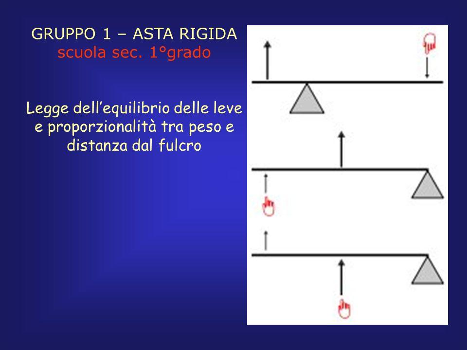 GRUPPO 1 – ASTA RIGIDA scuola sec. 1°grado Legge dellequilibrio delle leve e proporzionalità tra peso e distanza dal fulcro