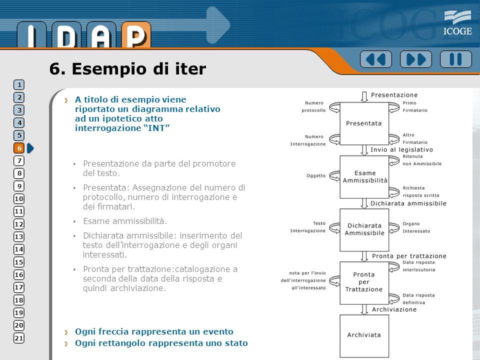 6. Esempio di iter A titolo di esempio viene riportato un diagramma relativo ad un ipotetico atto interrogazione INT Ogni freccia rappresenta un event
