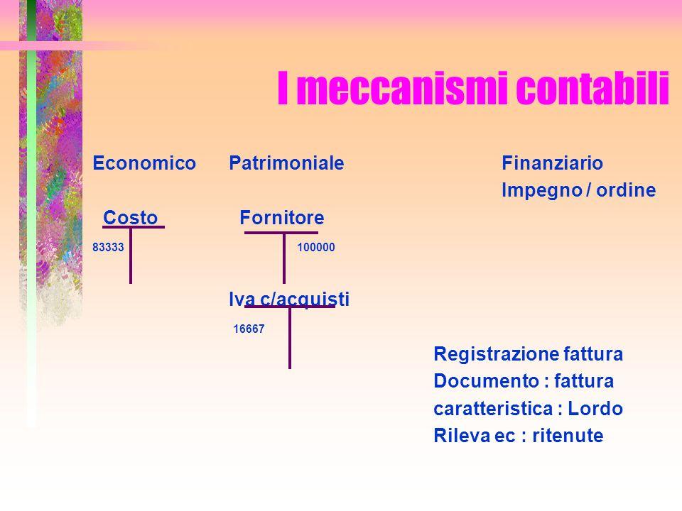 I meccanismi contabili EconomicoPatrimonialeFinanziario Impegno / ordine Costo Fornitore 83333 100000 Iva c/acquisti 16667 Registrazione fattura Docum