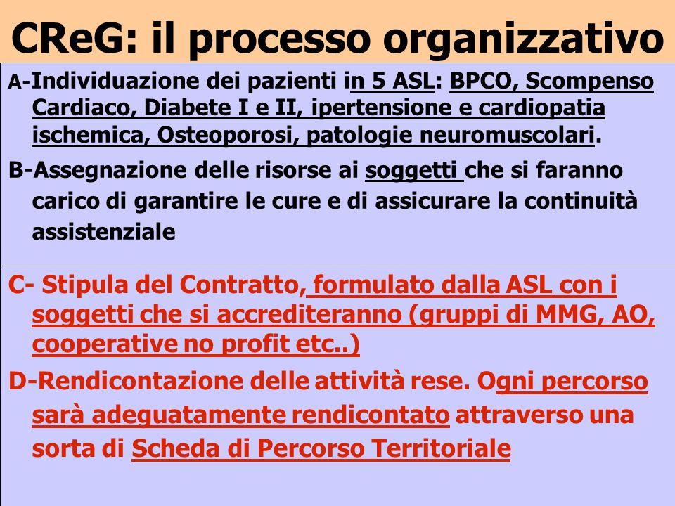 CReG: il processo organizzativo C- Stipula del Contratto, formulato dalla ASL con i soggetti che si accrediteranno (gruppi di MMG, AO, cooperative no