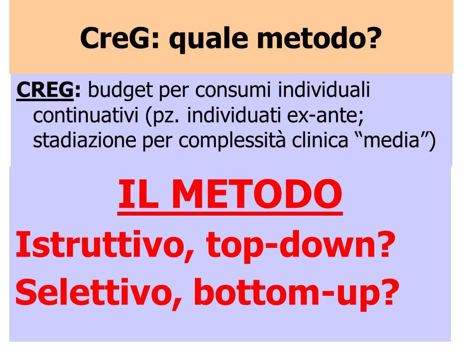 CREG: budget per consumi individuali continuativi (pz. individuati ex-ante; stadiazione per complessità clinica media) CreG: quale metodo? IL METODO I