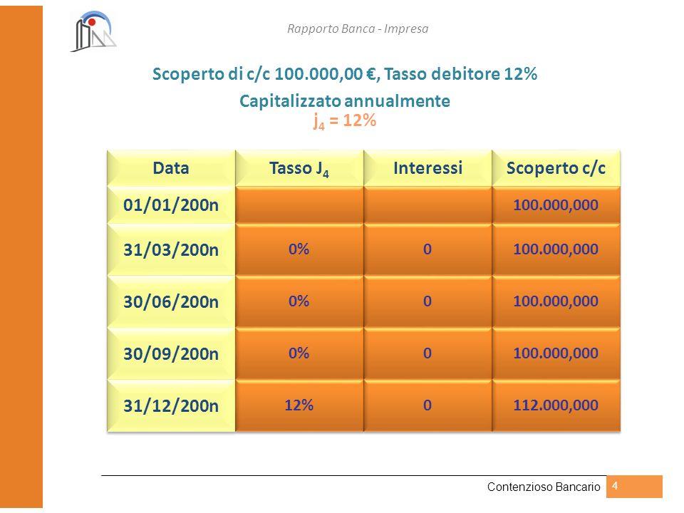 Rapporto Banca - Impresa Contenzioso Bancario 5 0 103.000106.090109.272,70 112.550,881 100.000 1 C 1 = 112.550,881 - C 0 = 100.000,000 12.550,881 Interesse annuo applicato dalla banca i 4 = 3% equivalente i = 12,550881%