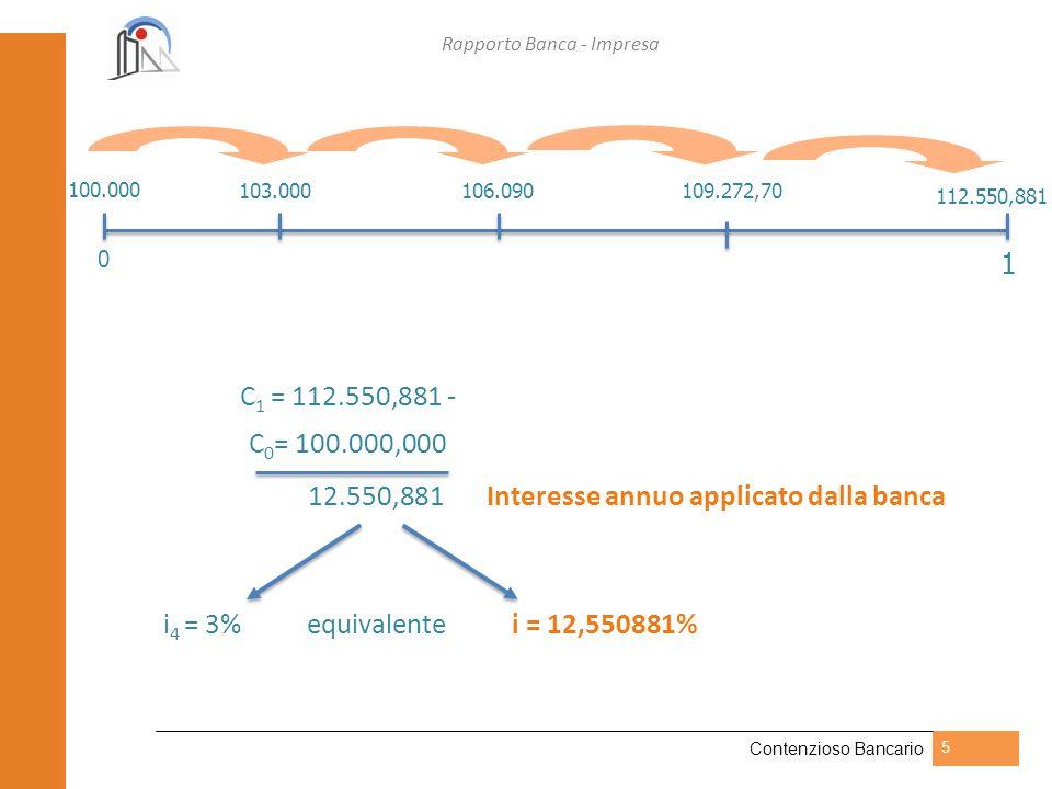 Rapporto Banca - Impresa Contenzioso Bancario 5 0 103.000106.090109.272,70 112.550,881 100.000 1 C 1 = 112.550,881 - C 0 = 100.000,000 12.550,881 Inte