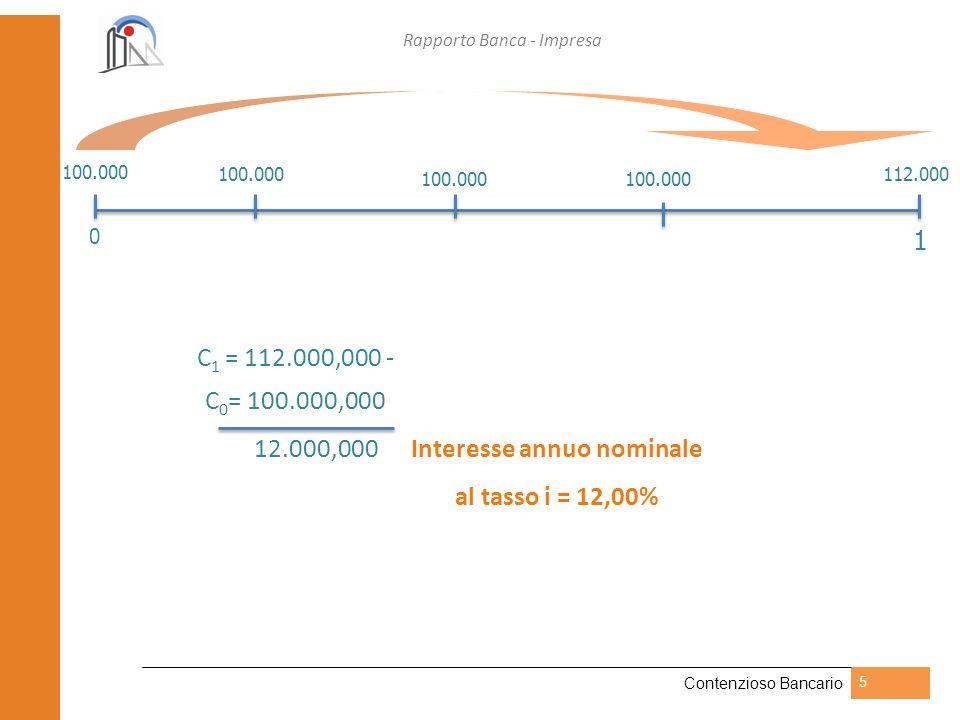 Rapporto Banca - Impresa Contenzioso Bancario 5 C 1 = 112.550,881 - C 0 = 100.000,000 12.550,881 Interesse annuo applicato dalla banca 0 103.000 106.090109.272 112.550 100.000 1 C 1 = 112.000,00 - C 0 = 100.000,00 12.000,00 Interesse annuo nominale 112.000 100.000