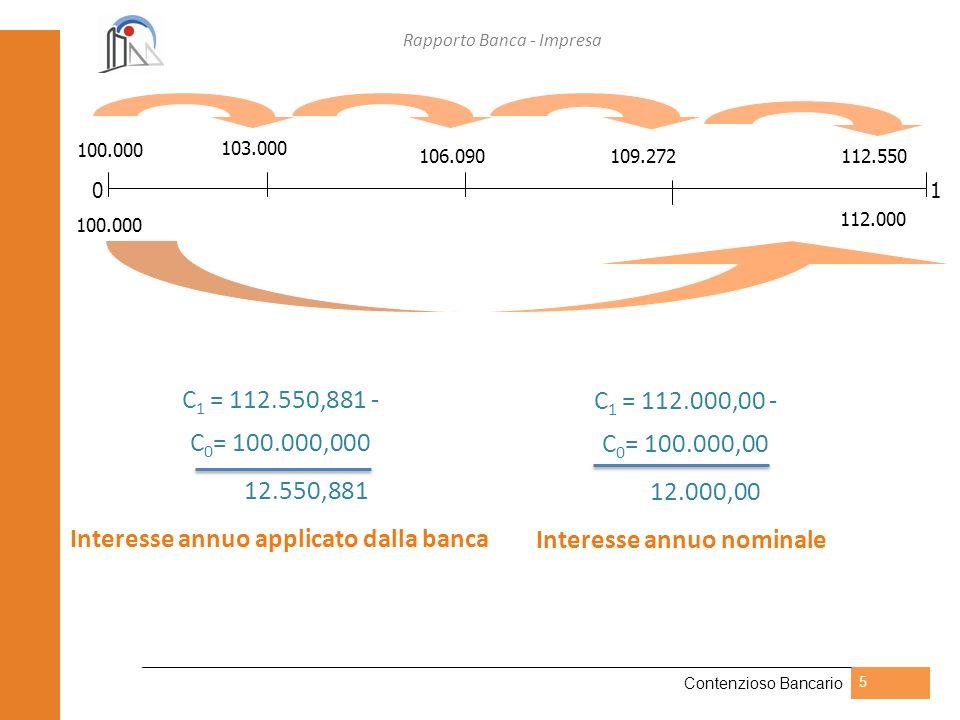 Rapporto Banca - Impresa Contenzioso Bancario 5 C 1 = 112.550,881 - C 0 = 100.000,000 12.550,881 Interesse annuo applicato dalla banca 0 103.000 106.0