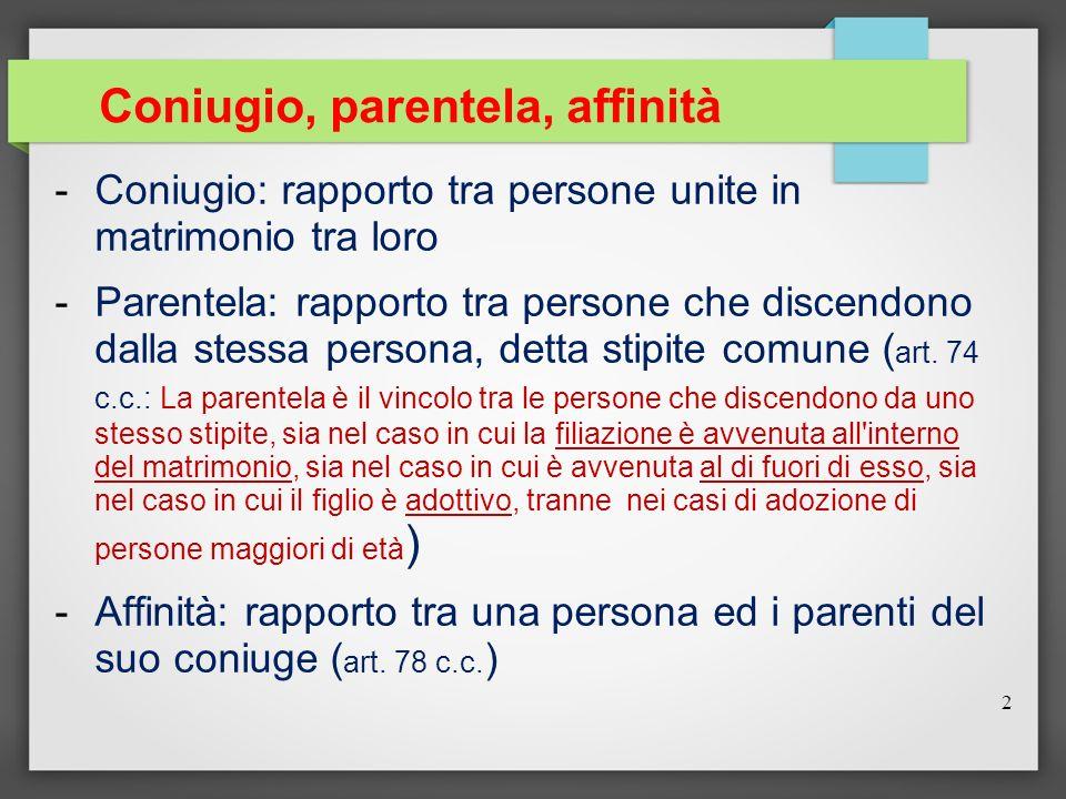 Coniugio, parentela, affinità -Coniugio: rapporto tra persone unite in matrimonio tra loro -Parentela: rapporto tra persone che discendono dalla stess
